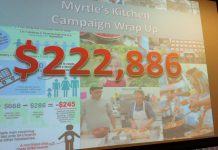 The Peterborough County-City Health Unit has surpassed its fundraising goal for Myrtle's Kitchen, a public health kitchen to be built on the second floor of the health unit's new location in downtown Peterborough (photo: Carolyn Doris / Twitter)