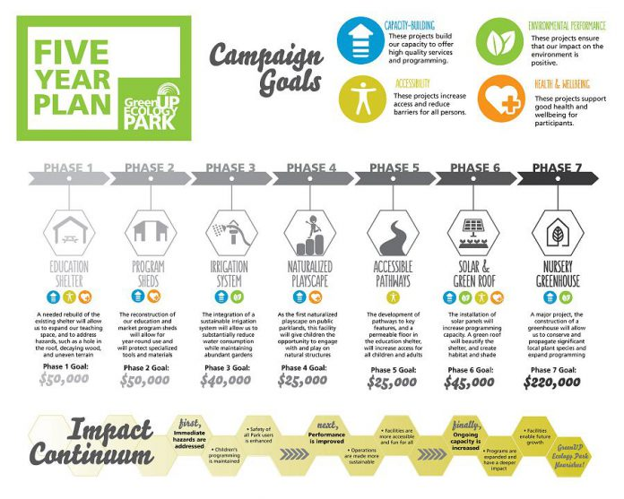 GreenUP's ambitious five-year plan for Ecology Park includes fundraising campaign goals for each of the seven phases (graphic: GreenUP)
