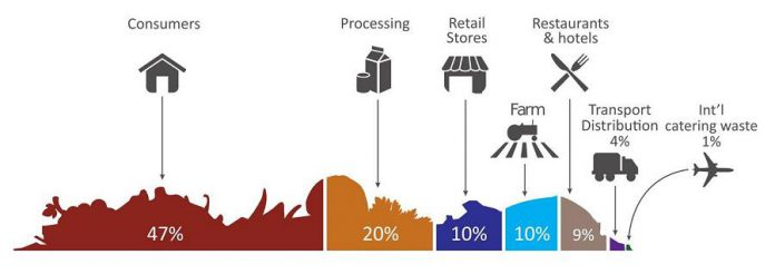 Value of food wasted, by sector, in Canada. (Graphic: National Zero Waste Council)