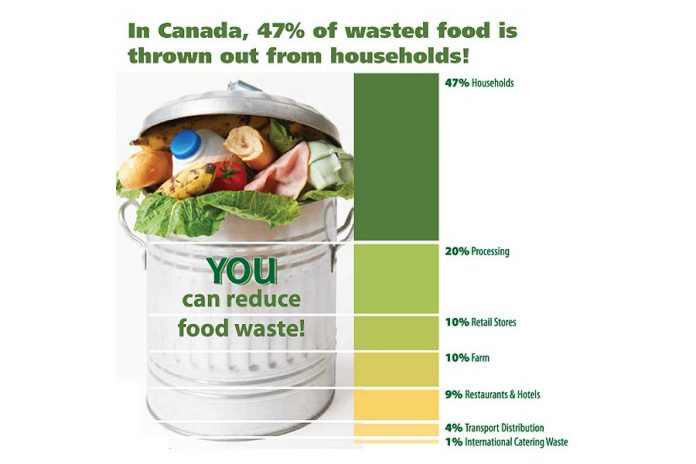 "Each household in the Peterborough community spends approximately $1,500 per year on food that gets thrown out in the form of uneaten leftovers, untouched fruits and vegetables, and food that is ""bought and forgot"". (Graphic courtesy of GreenUP)"