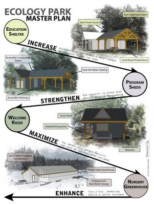 The five-year plan for GreenUP Ecology Park. (Graphic: GreenUP)