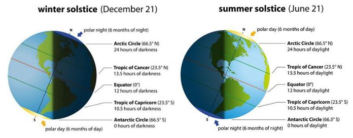 In the northern hemisphere, the winter solstice is the shortest day of the year and the summer solstice is the longest day of the year. The opposite is true in the southern hemisphere.