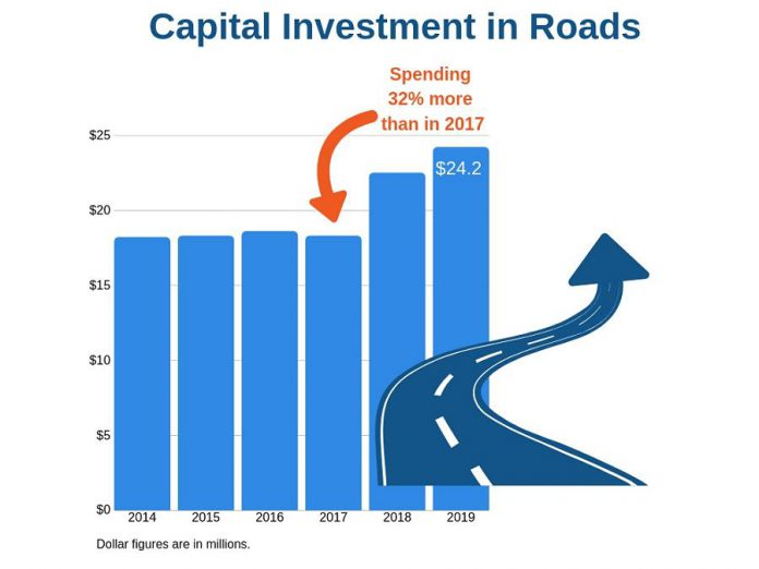 The City of Kawartha Lakes' $45.1 millio capital budget for 2019 includes $24.2 million for  roads and related infrastructure, and increase of 32 per cent over 2017. (Graphic: City of Kawartha Lakes)