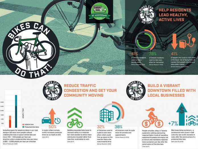A detail from the Bikes Can Do That! infographic from Share The Road Cycling Coalition. A full version of the infographic is available at sharetheorad.ca.