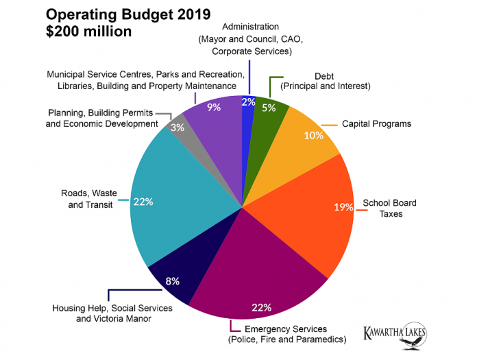 The breakdown of the City of Kawartha Lakes' $200 million operating budget for 2019. (Graphic: City of Kawartha Lakes)
