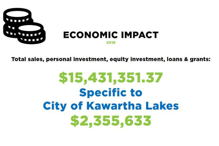 Innovation Cluster president & CEO Mike Skinner will be making a presentation to City of Kawartha Lakes council on March 19, 2019, which will include information about the impact of the work of the Innovation Cluster in Kawartha Lakes. (Photo: Innovation Cluster)