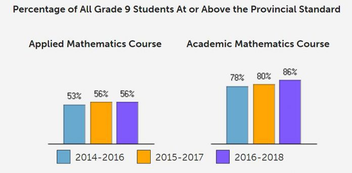 Percentage of all Kenner CVI Grade 9 math students at or above the provincial standard. (Graphic: Education Quality and Accountability Office)