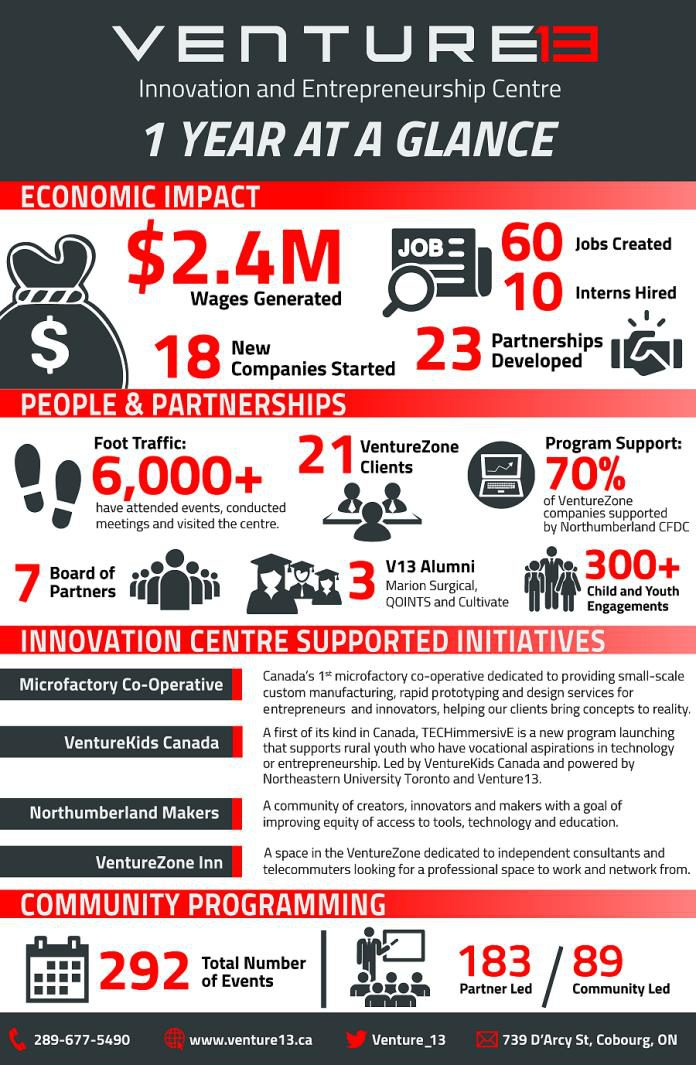 An infographic showing Venture13's economic impact, clients, partnerships, initiatives and more. (Graphic: Venture13)