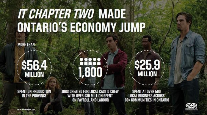 "According to the Motion Picture Association - Canada, Warner Bros. Entertainment's ""IT Chapter Two"" generated $56.4 million for Ontario's economy. (Graphic: Motion Picture Association - Canada)"
