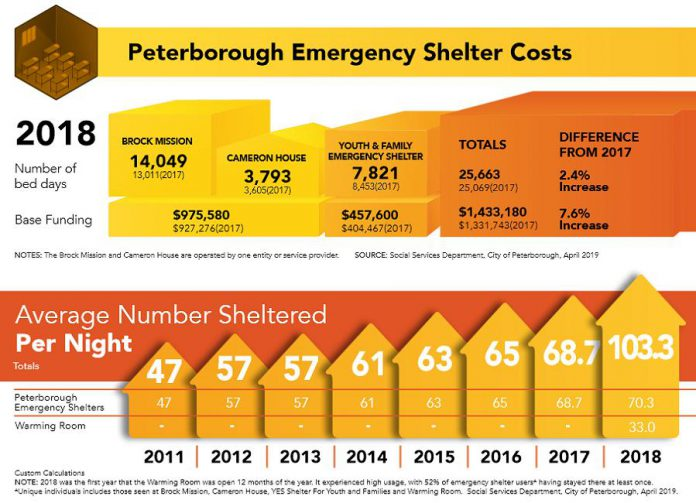 Peterborough emergency shelter costs (2017 vs 2018) and the average number of people sheltered per night (2011-2018) in Peterborough. (Source: 2019 Housing is Fundamental Report / United Way Peterborough & District)