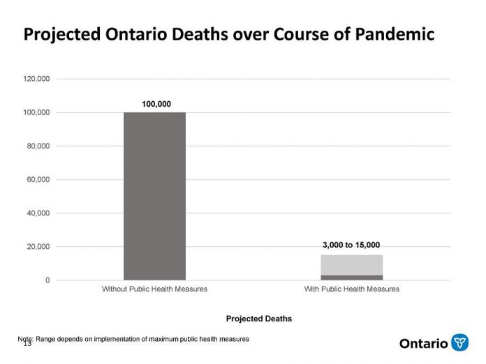 Projected Ontario Deaths over Course of COVID-19 Pandemic (18-24 months)