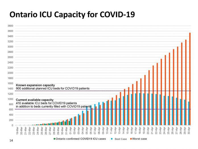 Ontario ICU Capacity for COVID-19