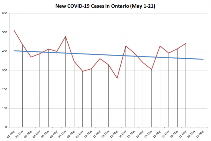 New COVID-19 cases in Ontario from May 1 to 21, 2020. The red line is the number of new cases reported daily, and the blue line is a projected linear trend showing an overall decrease in the number of new cases. (Graphic: kawarthaNOW.com)