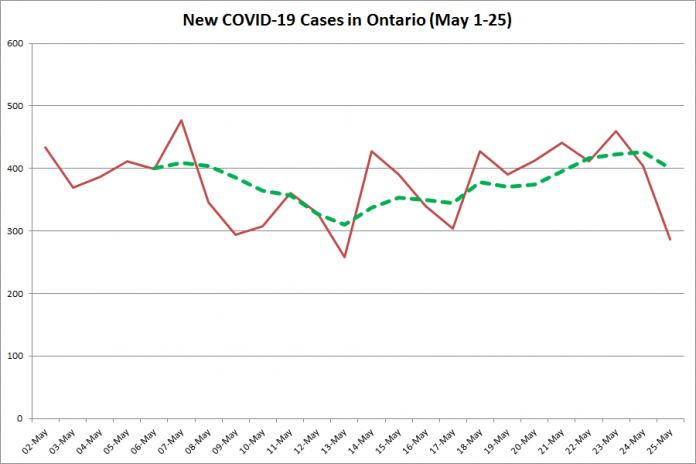 New COVID-19 cases in Ontario from May 1 - 25, 2020. The red line is the number of new cases reported daily, and the dotted green line is a five-day moving average of new cases. (Graphic: kawarthaNOW.com)