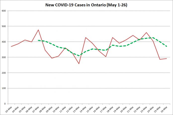 New COVID-19 cases in Ontario from May 1 - 26, 2020. The red line is the number of new cases reported daily, and the dotted green line is a five-day moving average of new cases. (Graphic: kawarthaNOW.com)