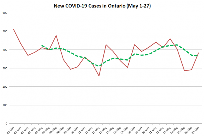 New COVID-19 cases in Ontario from May 1 - 27, 2020. The red line is the number of new cases reported daily, and the dotted green line is a five-day moving average of new cases. (Graphic: kawarthaNOW.com)