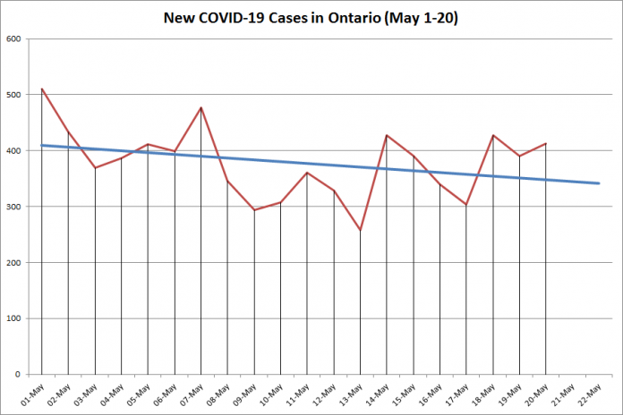 New COVID-19 cases in Ontario from May 1 to 20, 2020. The red line is the number of new cases reported daily, and the blue line is a projected linear trend showing an overall decrease in the number of new cases. (Graphic: kawarthaNOW.com)