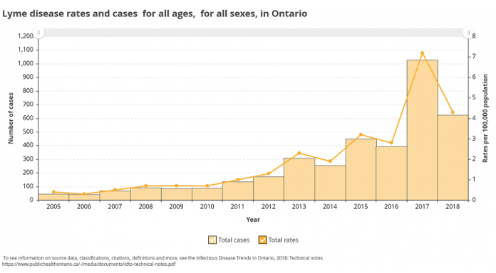 The number of cases of Lyme disease in Ontario has been increasing since 2005, with a particularly large spike in 2017. (Graphic: Public Health Ontario)