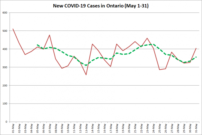 New COVID-19 cases in Ontario from May 1 - 31, 2020. The red line is the number of new cases reported daily, and the dotted green line is a five-day moving average of new cases. (Graphic: kawarthaNOW.com)