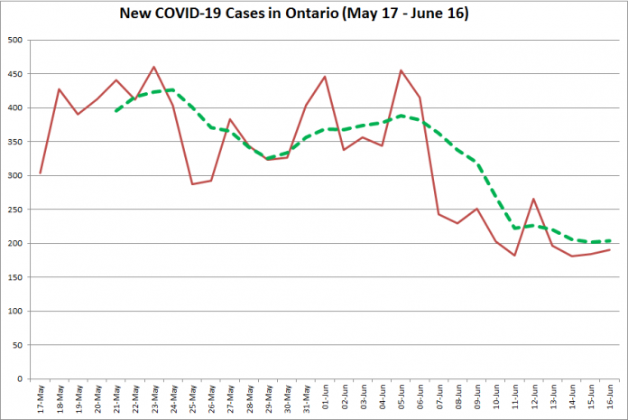 New COVID-19 cases in Ontario from May 17 - June 16, 2020. The red line is the number of new cases reported daily, and the dotted green line is a five-day moving average of new cases. (Graphic: kawarthaNOW.com)