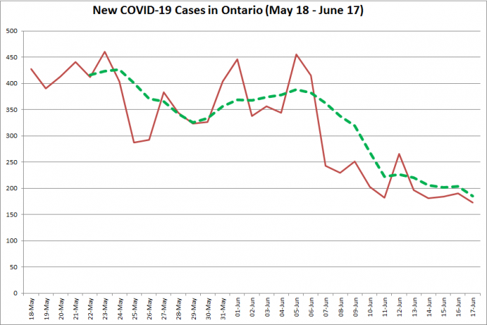 New COVID-19 cases in Ontario from May 18 - June 17, 2020. The red line is the number of new cases reported daily, and the dotted green line is a five-day moving average of new cases. (Graphic: kawarthaNOW.com)