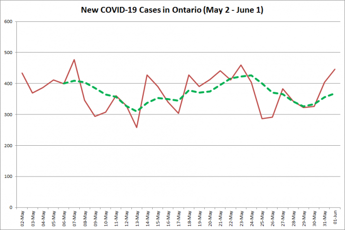 New COVID-19 cases in Ontario from May 2 - June 1, 2020. The red line is the number of new cases reported daily, and the dotted green line is a five-day moving average of new cases. (Graphic: kawarthaNOW.com)