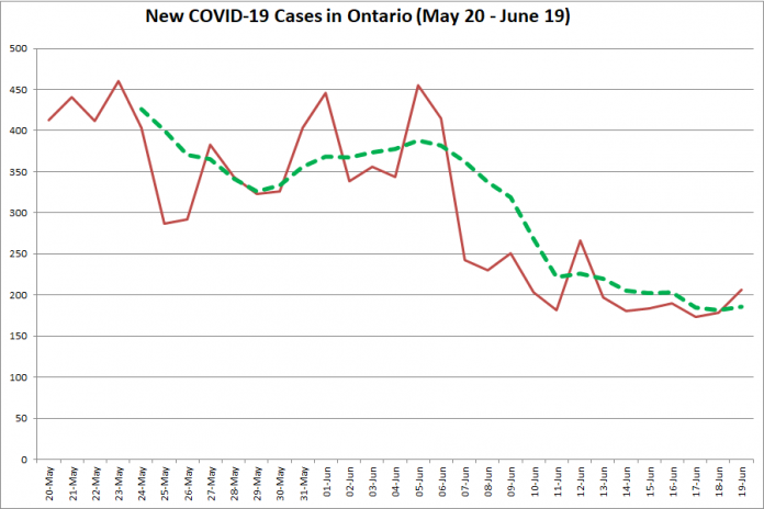 New COVID-19 cases in Ontario from May 20 - June 19, 2020. The red line is the number of new cases reported daily, and the dotted green line is a five-day moving average of new cases. (Graphic: kawarthaNOW.com)