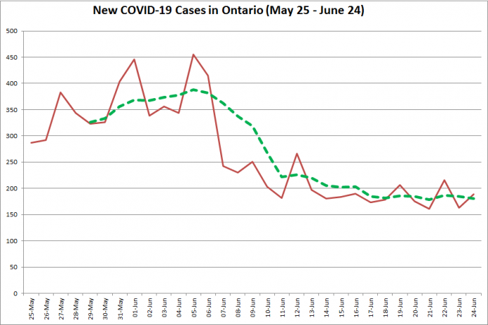 New COVID-19 cases in Ontario from May 25 - June 24, 2020. The red line is the number of new cases reported daily, and the dotted green line is a five-day moving average of new cases. (Graphic: kawarthaNOW.com)