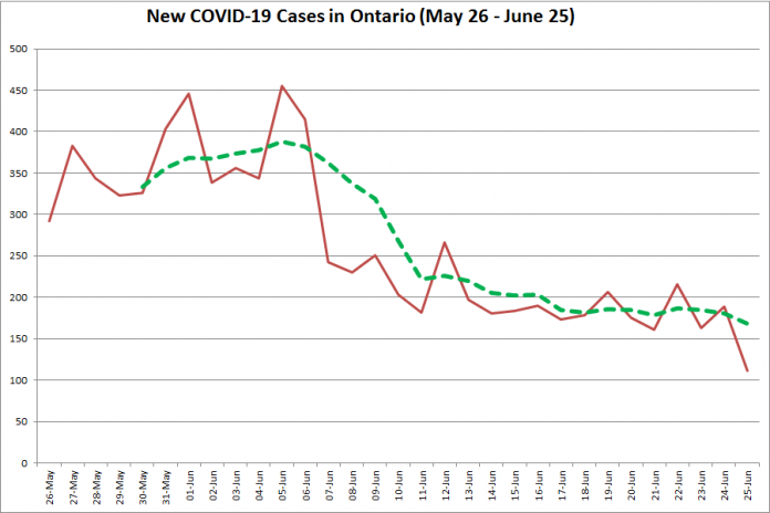 New COVID-19 cases in Ontario from May 26 - June 25, 2020. The red line is the number of new cases reported daily, and the dotted green line is a five-day moving average of new cases. (Graphic: kawarthaNOW.com)