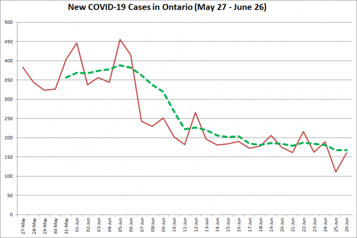 New COVID-19 cases in Ontario from May 27 - June 26, 2020. The red line is the number of new cases reported daily, and the dotted green line is a five-day moving average of new cases. (Graphic: kawarthaNOW.com)