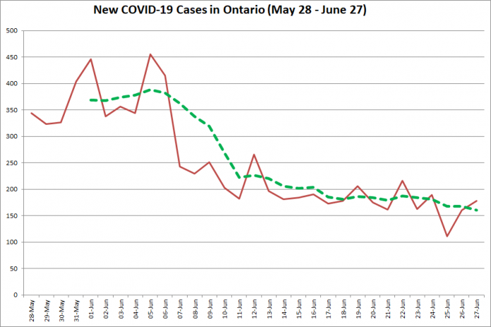 New COVID-19 cases in Ontario from May 28 - June 27, 2020. The red line is the number of new cases reported daily, and the dotted green line is a five-day moving average of new cases. (Graphic: kawarthaNOW.com)