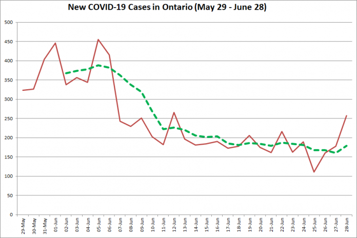 New COVID-19 cases in Ontario from May 29 - June 28, 2020. The red line is the number of new cases reported daily, and the dotted green line is a five-day moving average of new cases. (Graphic: kawarthaNOW.com)
