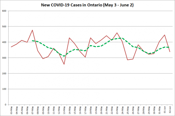 New COVID-19 cases in Ontario from May 3 - June 3, 2020. The red line is the number of new cases reported daily, and the dotted green line is a five-day moving average of new cases. (Graphic: kawarthaNOW.com)