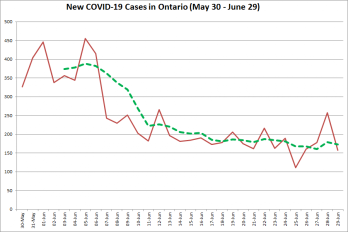 New COVID-19 cases in Ontario from May 30 - June 29, 2020. The red line is the number of new cases reported daily, and the dotted green line is a five-day moving average of new cases. (Graphic: kawarthaNOW.com)