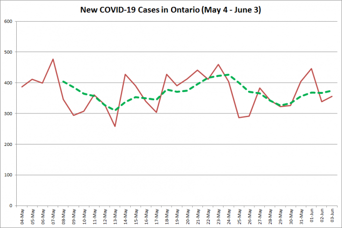 New COVID-19 cases in Ontario from May 4 - June 3, 2020. The red line is the number of new cases reported daily, and the dotted green line is a five-day moving average of new cases. (Graphic: kawarthaNOW.com)