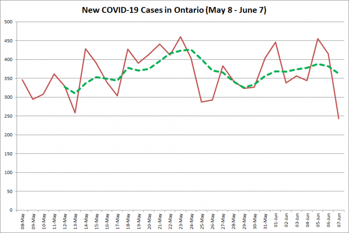 New COVID-19 cases in Ontario from May 8 - June 7, 2020. The red line is the number of new cases reported daily, and the dotted green line is a five-day moving average of new cases. (Graphic: kawarthaNOW.com)