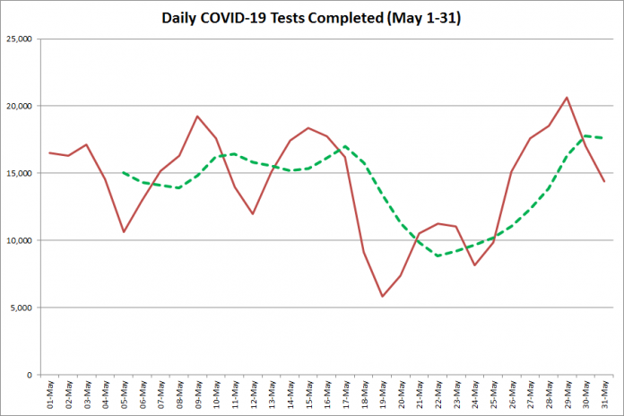 COVID-19 tests completed in Ontario from May 1 - 31, 2020. The red line is the number of tests completed daily, and the dotted green line is a five-day moving average of tests completed. (Graphic: kawarthaNOW.com)