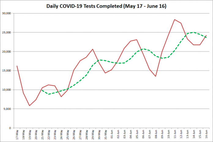 COVID-19 tests completed in Ontario from May 17 - June 16, 2020. The red line is the number of tests completed daily, and the dotted green line is a five-day moving average of tests completed. (Graphic: kawarthaNOW.com)