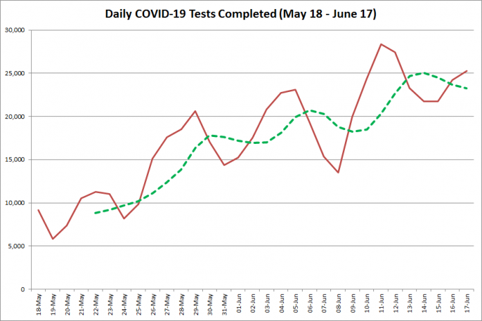 COVID-19 tests completed in Ontario from May 18 - June 17, 2020. The red line is the number of tests completed daily, and the dotted green line is a five-day moving average of tests completed. (Graphic: kawarthaNOW.com)