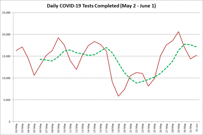 COVID-19 tests completed in Ontario from  May 2 - June 1, 2020. The red line is the number of tests completed daily, and the dotted green line is a five-day moving average of tests completed. (Graphic: kawarthaNOW.com)
