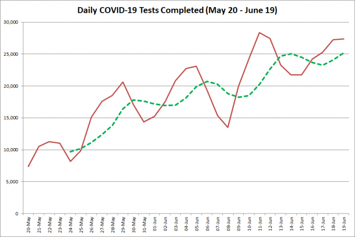 COVID-19 tests completed in Ontario from May 20 - June 19, 2020. The red line is the number of tests completed daily, and the dotted green line is a five-day moving average of tests completed. (Graphic: kawarthaNOW.com)