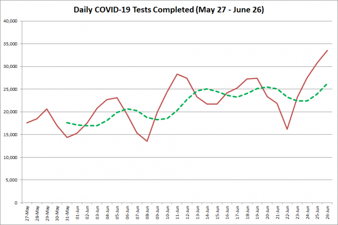 COVID-19 tests completed in Ontario from  May 27 - June 26, 2020. The red line is the number of tests completed daily, and the dotted green line is a five-day moving average of tests completed. (Graphic: kawarthaNOW.com)