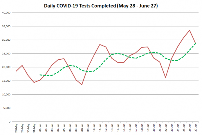 COVID-19 tests completed in Ontario from  May 28 - June 27, 2020. The red line is the number of tests completed daily, and the dotted green line is a five-day moving average of tests completed. (Graphic: kawarthaNOW.com)