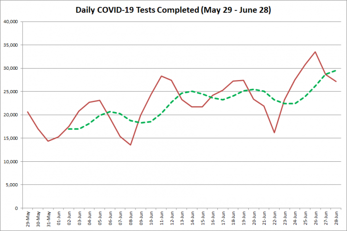 COVID-19 tests completed in Ontario from  May 29 - June 28, 2020. The red line is the number of tests completed daily, and the dotted green line is a five-day moving average of tests completed. (Graphic: kawarthaNOW.com)