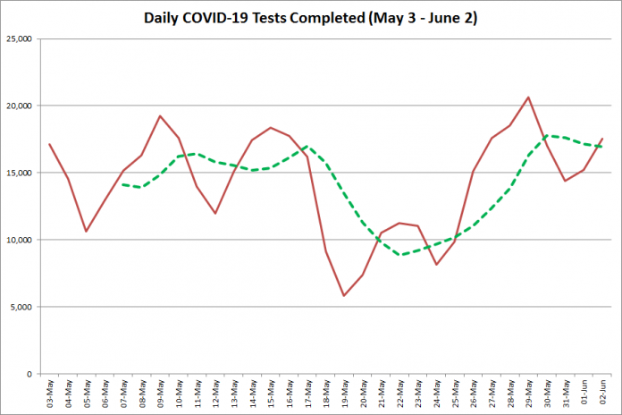 COVID-19 tests completed in Ontario from  May 3 - June 3, 2020. The red line is the number of tests completed daily, and the dotted green line is a five-day moving average of tests completed. (Graphic: kawarthaNOW.com)