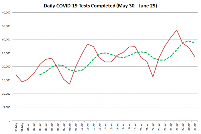 COVID-19 tests completed in Ontario from  May 30 - June 29, 2020. The red line is the number of tests completed daily, and the dotted green line is a five-day moving average of tests completed. (Graphic: kawarthaNOW.com)