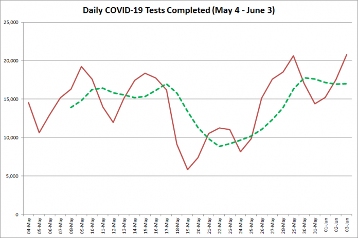 COVID-19 tests completed in Ontario from  May 4 - June 3, 2020. The red line is the number of tests completed daily, and the dotted green line is a five-day moving average of tests completed. (Graphic: kawarthaNOW.com)