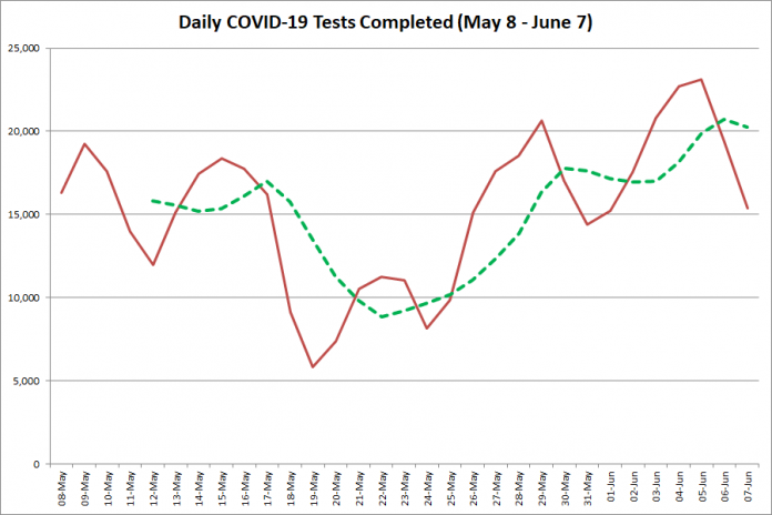 COVID-19 tests completed in Ontario from  May 8 - June 7, 2020. The red line is the number of tests completed daily, and the dotted green line is a five-day moving average of tests completed. (Graphic: kawarthaNOW.com)