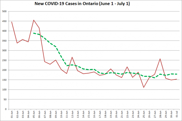 New COVID-19 cases in Ontario from June 1 - July 1, 2020. The red line is the number of new cases reported daily, and the dotted green line is a five-day moving average of new cases. (Graphic: kawarthaNOW.com)