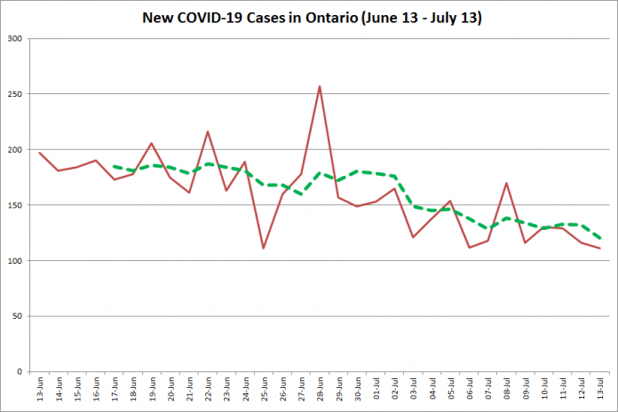New COVID-19 cases in Ontario from June 13 - July 13, 2020. The red line is the number of new cases reported daily, and the dotted green line is a five-day moving average of new cases. (Graphic: kawarthaNOW.com)